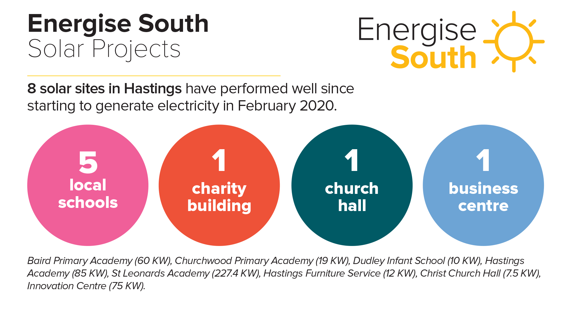 Energise_South_project_sites