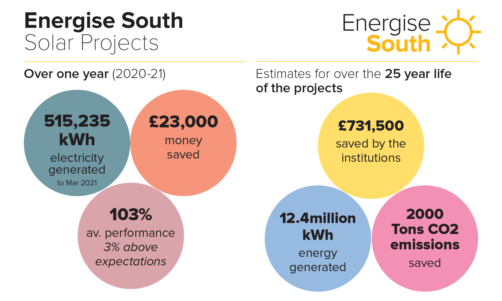 Energise_South_project_stats